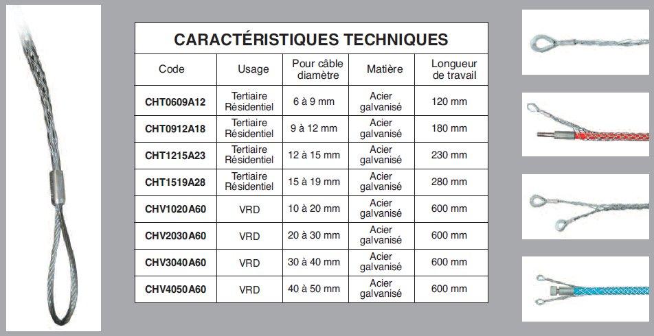 Tire c bles chaussette d 39 ancrage nos produits cable for Diametre exterieur cable electrique